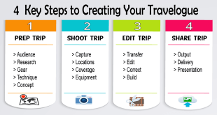 4 Key Steps to Producing a Travelogue Show
